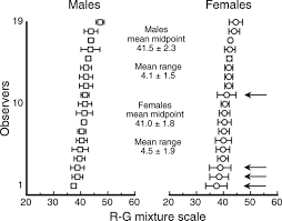 Male And Female Anatomy Differences Related Differences In Peripheral Human Color Vision A Color