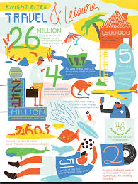 leisure travel images Infographic travel leisure corporate knights jpg