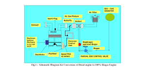 1 conversion of diesel s i engines to operate on biogas and