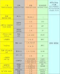 platinum auto spark plug evx bpr6 manufacturers in china