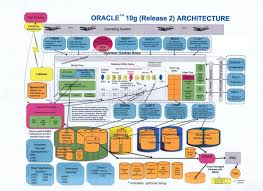 Profile Summary For Oracle Dba Oracle Architecture Oracle Database Architect Blogs
