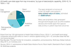 the big data revolution in us health care accelerating value and
