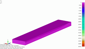 advanced nonlinear demonstration post buckling behavior nx nastran