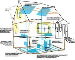 eco friendly floor plans house plan house plan most energy efficient house plans