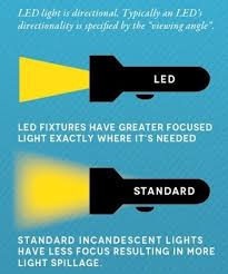 do led lights save money led lighting saves money without sacrificing style blog