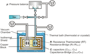 dielectric constant gas thermometry iopscience