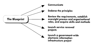 archived blueprint for renewing government services using