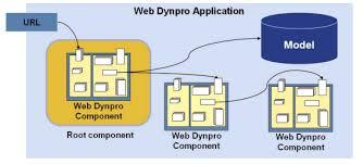tutorial java web dynpro free online java webdynpro tutorials for beginners