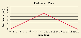 velocity vs time graphs