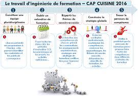 formation cuisine bordeaux cap cuisine bordeaux awesome bordeaux with cap cuisine bordeaux