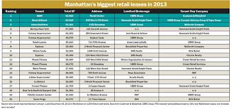 new york retail rents nyc retail rental rates