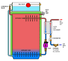 how does a thermal store work
