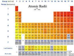 ionic radii periodic trends