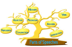 parts of speech pdf worksheets the best and most comprehensive