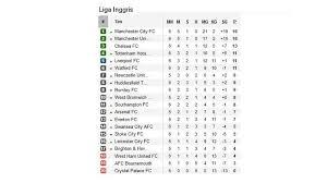 Klasemen Liga Inggris Klasemen Liga Spanyol Inggris Jerman Dan Italia Sriwijaya Post