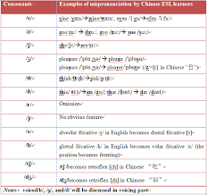 simple resume exles images of digraph consonants comparison of english and mandarin segmentals pronunciation