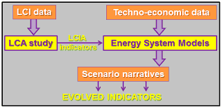 resources free full text prospective analysis of life cycle
