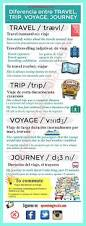 Long Journey How Commuters Cope by Best 25 Travel English Ideas On Pinterest English Speaking