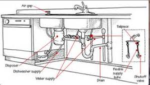 Kitchen Sink Plumbing Parts Bathroom Sink Plumbing Diagram Of Mobile Home Infrawindow