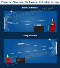 ambient light rejecting screen ambient light rejecting screens explained