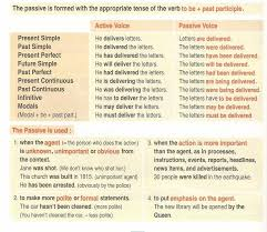 Participle Worksheet The Passive Voice Sentences English And English Lessons