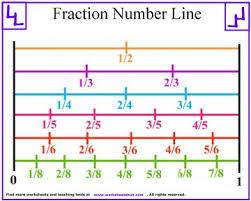 fraction number line printable