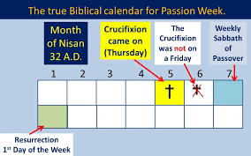 biblical calendar remembering the sabbath day is the hebrew sabbath really our
