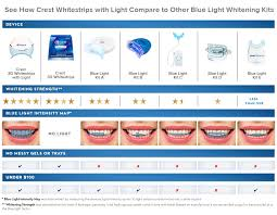 crest 3d white whitestrips with light teeth whitening kit crest 3d white whitestrips with light beautyeurope eu