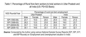 national sample survey reports academic onefile document changing pattern of rural non farm