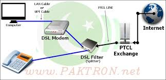 dsl installation guide u0026 how to speed up ptcl internet connection