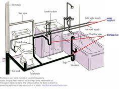 Plumbing For Basement Bathroom by How To Plumb A Basement Bathroom Basement Bathroom Plumbing And