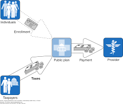 paying for health care understanding health policy a clinical