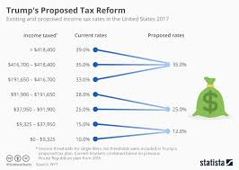 trump tax reform chart how trump s proposed tax reform could affect income tax