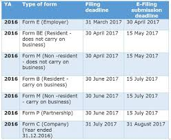 income tax forms malaysia 2016 ks chia tax accounting blog tax filing deadline for year 2017