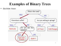 trees trees binary trees traversals of trees template method