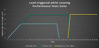 target black friday failures instant coffee performance testing and the evolution of the