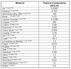 material thermal conductivity table to heat or not to heat activity teachengineering
