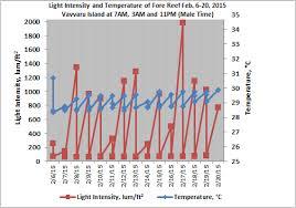 light intensity data logger data logger