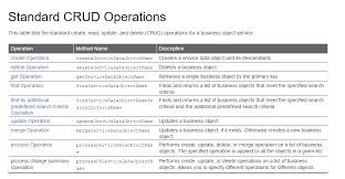 Delete From Table Sql What Are Crud Operations Examples Tutorials U0026 More