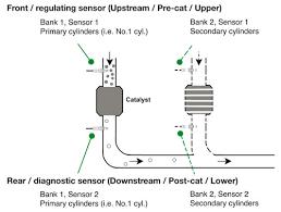 identifying oxygen sensor position eobd coding ngk spark plugs uk