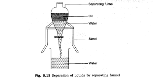 ncert solutions for class 6th science chapter 5 separation of
