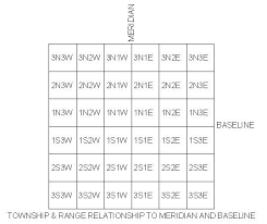 sections townships and ranges trsfile to latitude longitude