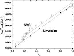Diffusion Coefficient Table Diffusion In Binary Gas Mixtures Studied By Nmr Of Hyperpolarized
