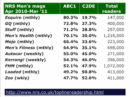 example of methodology in thesis writing a dissertation table 2 british men s magazine readerships source derived from nrs data june 2011