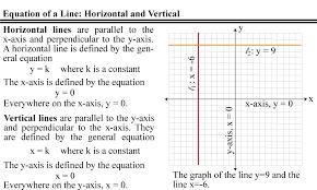 equation of a horizontal line through point calculator tessshlo