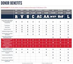 ole miss alumni sticker giving levels and benefits ole miss athletics foundation
