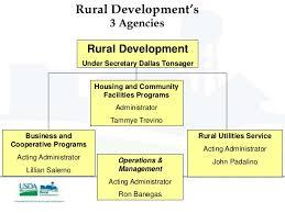 Usda Rural Housing Development 9 20 12 Accessing Usda Rural Development Programs For Cooperatives