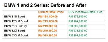 bmw 1 series hybrid bmw 1 and 3 series models priced lower after getting eev perks