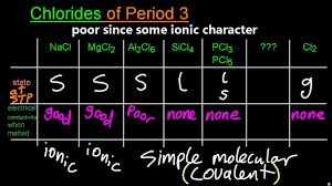 Period 3 Periodic Table 13 1 1 Physical States Conductivity When Molten Of Period 3