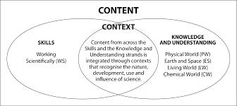 science k u201310 inc science and technology k u20136 organisation of